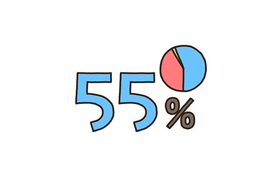 男性比率55%