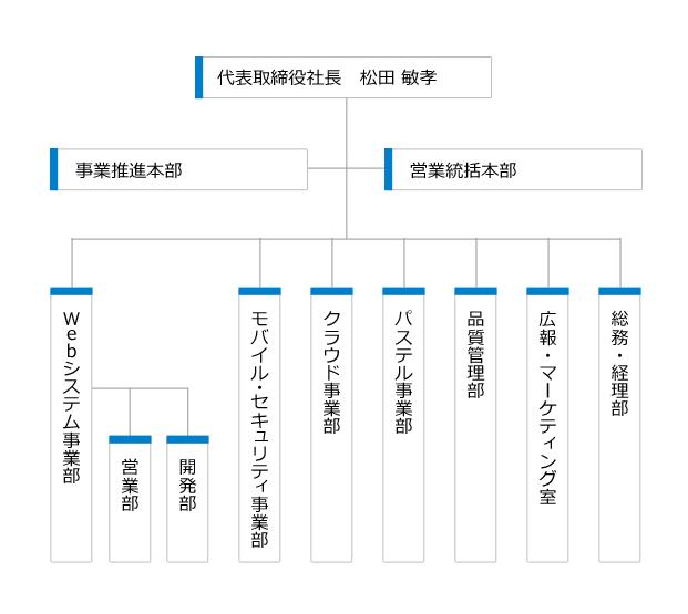 サンロフト組織図