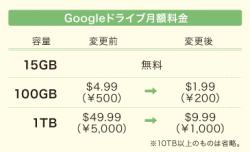Googleドライブの月額料金