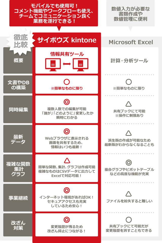 募金管理システム kintoneとExcelの比較表