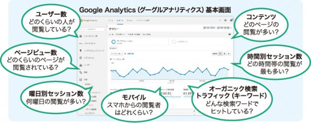 Google Analytics基本画面