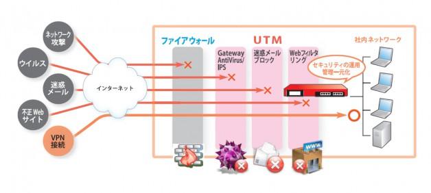 UTMの図