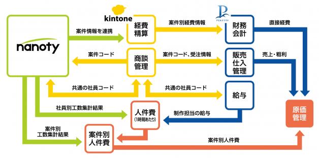 nanoty、kintone、PCAクラウドの連携でできること
