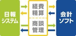 社内SNS型クラウド日報サービス「nanoty」作業時間集計・経費精算