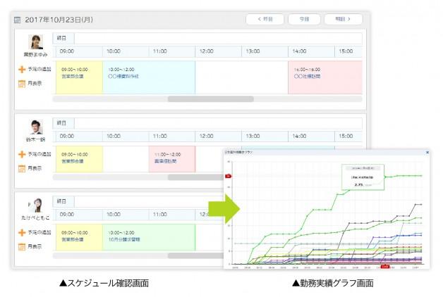 スケジュール確認・勤務実績グラフ画面