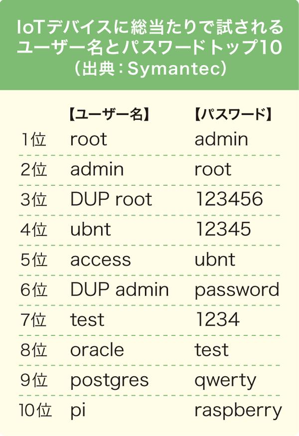 IoT デバイスに総当たりで試される ユーザー名とパスワード トップ 10 (出典:Symantec)