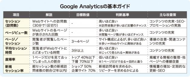 Google Analyticsの基本ガイド