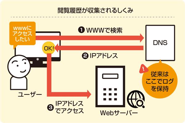 DNSサービス