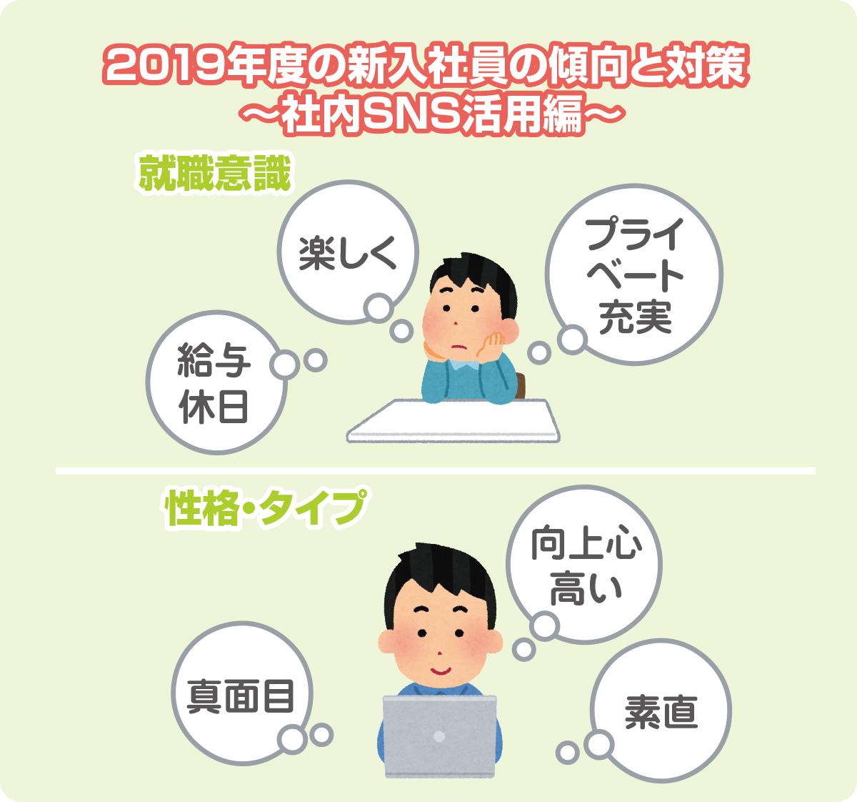 2019年度の新入社員の傾向と対策 ~社内SNS活用編~